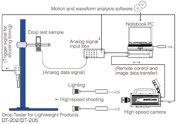 Sample configuration of analysis system with high-speed camera