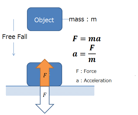 Fig.1 Acceleration and Force