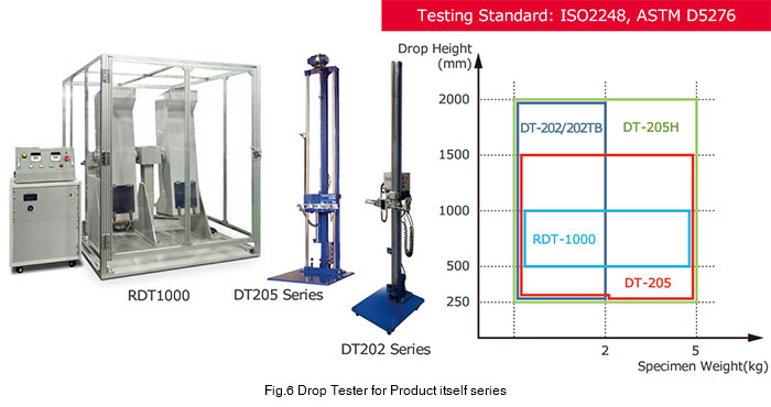 Drop Tester / Drop Tower