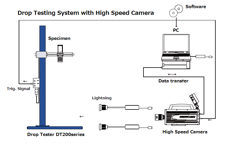 Fig.7 Drop Testing System with High Speed Camera
